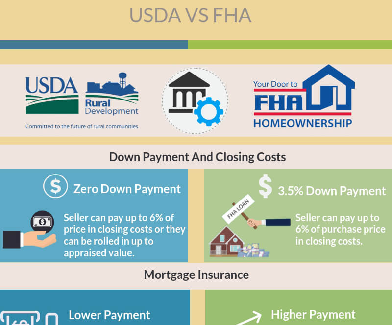 USDA Versu FHA Program